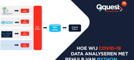 COVID-19-Qquest_analyse_datateam