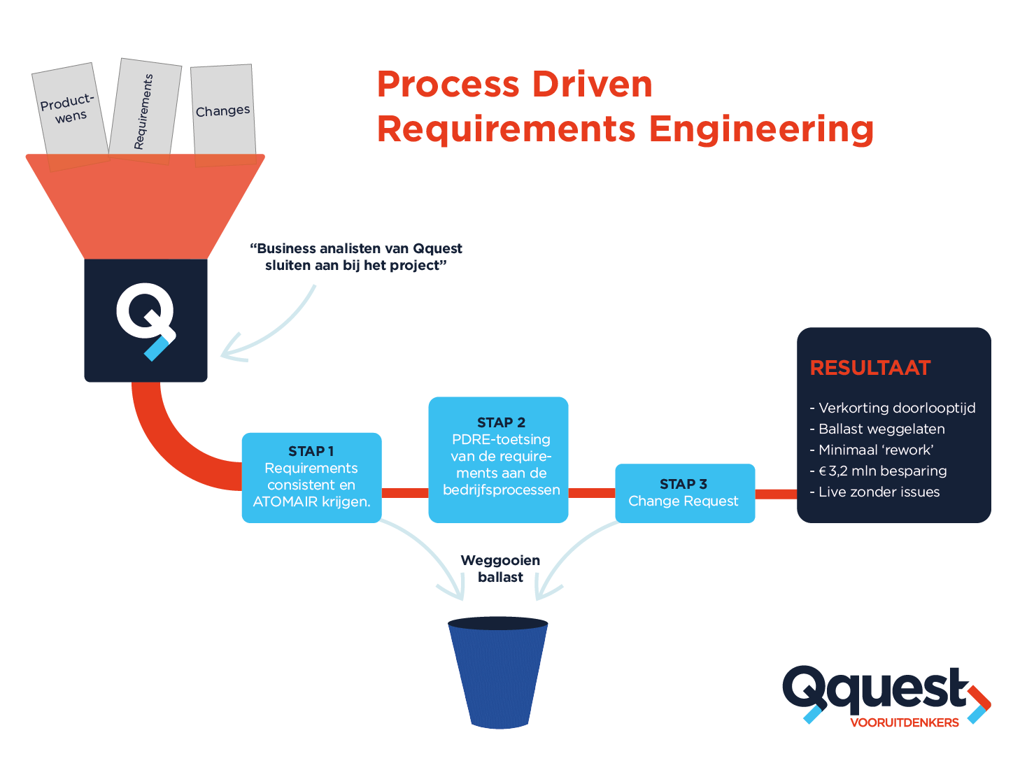 Process Driven Requirements Engineering_Qquest
