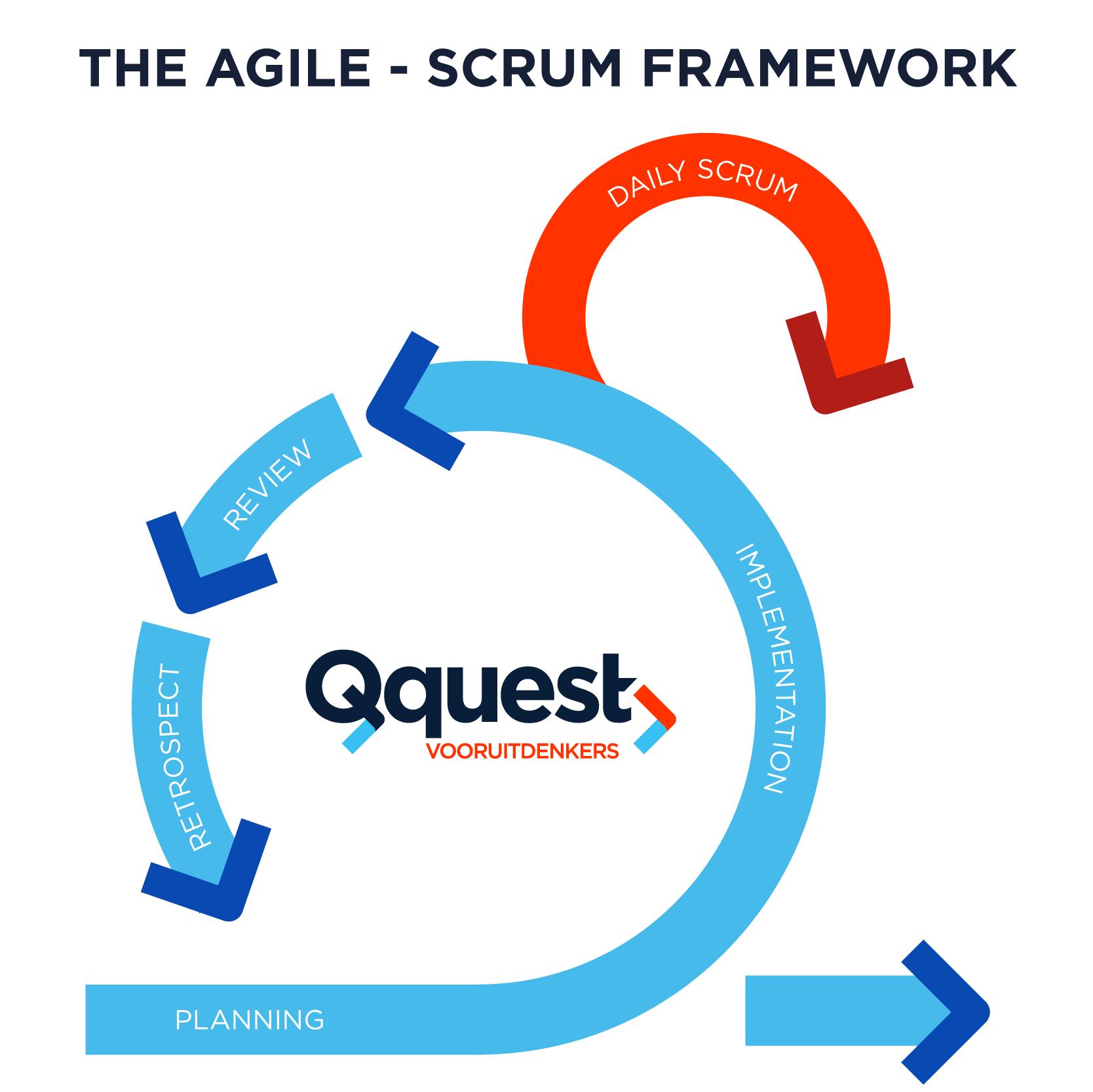 Agile-Scrum Framework