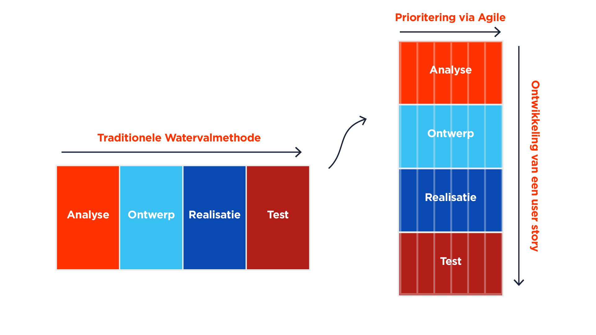 Prioritering_via_agile