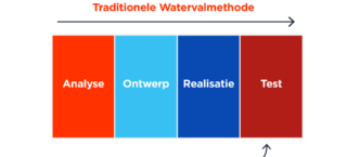 Traditionele Watervalmethode