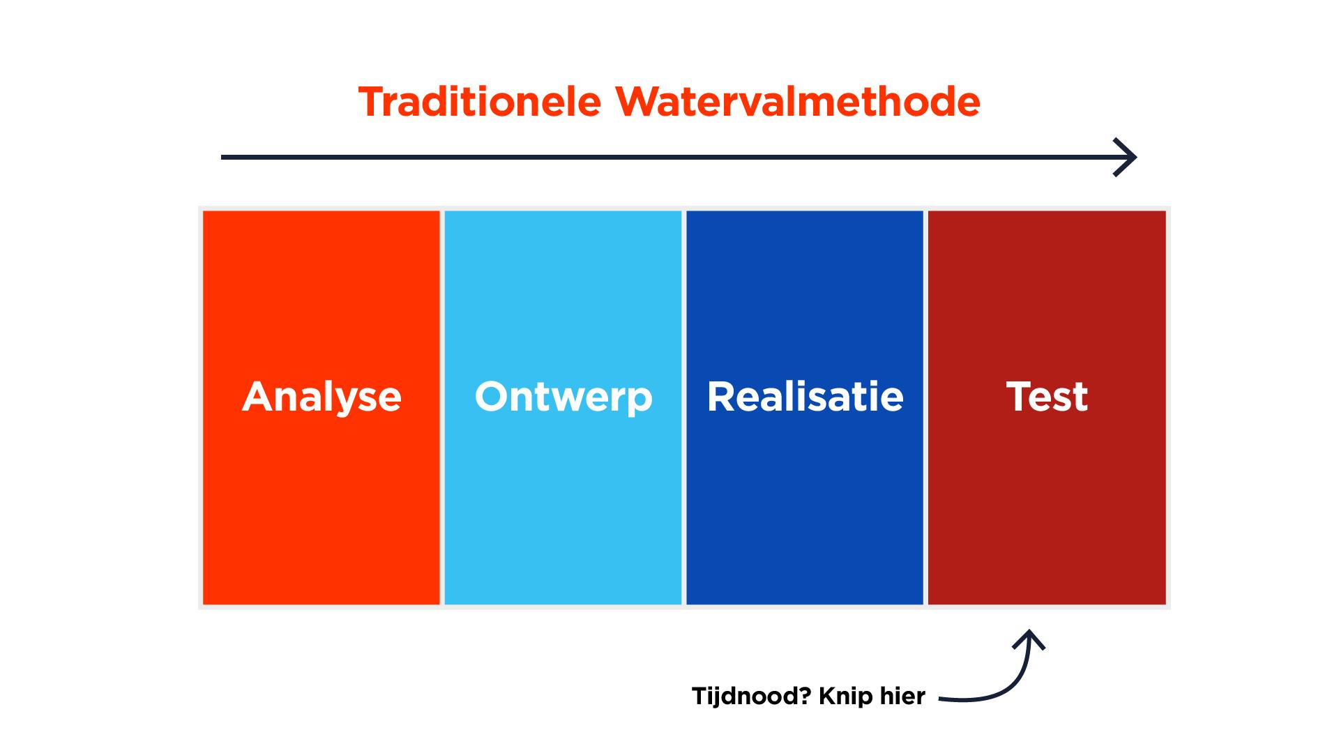 Traditionele Watervalmethode