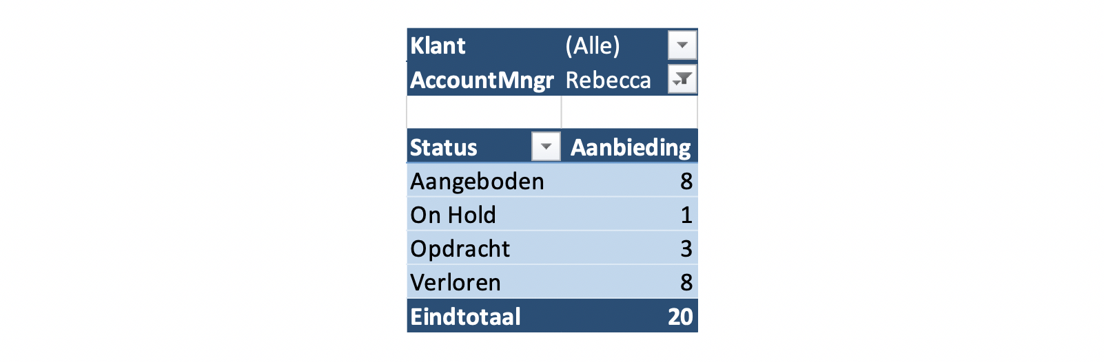 Tabel-05-Accountmanagers