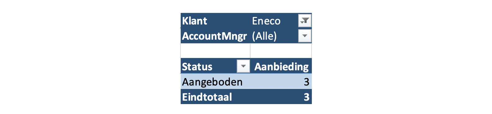 Tabel-06-Accountmanagers