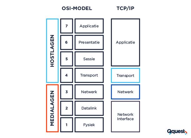 OSI-Model-TCP/IP-qquest